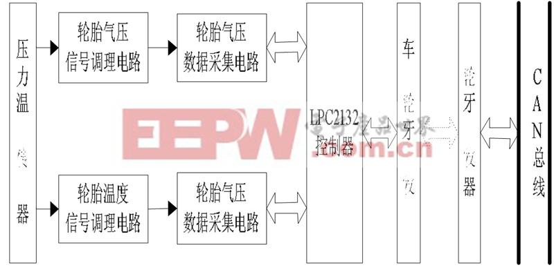 图1 轮胎气压监控系统的框图