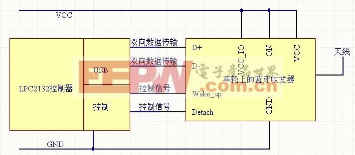 图6 LPC2132 控制器与蓝牙模块的接口电路。