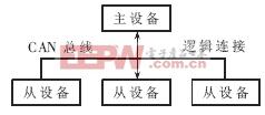 CCP通信方式