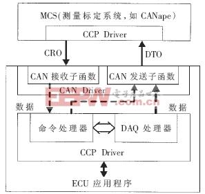 CCP标定程序接口