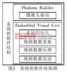 系统的软件结构图