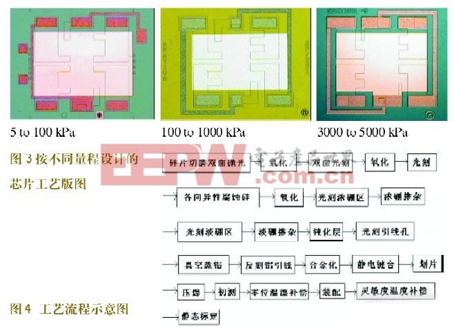 MEMS飞机械加工工艺技术控制、设计、方向加工微机设计图图片