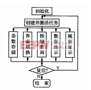 PowerPC控制主板软件结构图