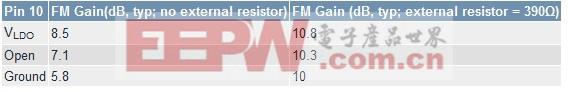 表3. FM信号通路增益