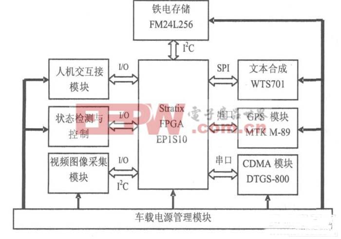 图1 多功能车载终端系统框图 在本终端系统设计中, 采用了模块化的设计理念, 通过对车载终端功能的分析, 确定了该系统所需的关键功能模块, 并对功能模块与EP1S10之间的接口进行了规范。系统框图中, CDMA 无线通信模块、GPS定位模块通过串口和EP1S10相连接;WTS701文本合成模块通过SPI- master 总线和EP1S10相连接; FRAM信息存储模块通过I2C 总线和EP1S10相连接, 这些接口在SOPC Bu ilder的通信工具目录下以免费IP核的形式提供。另外, 人机接口模块涉
