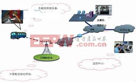 车载GPS监控定位系统工作原理示意图