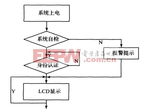 图7 系统主程序流程图