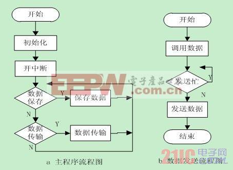 出租车GPS定位系统的设计