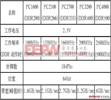 表1 DDR SDRAM的基本规格