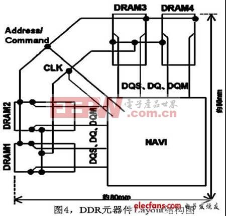 DDR元器件Layout结构图