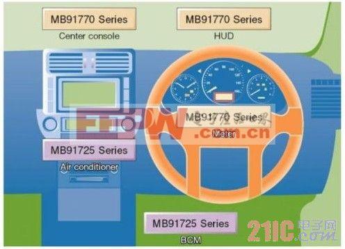 仪表盘控制及车身控制MCU在汽车中的应用
