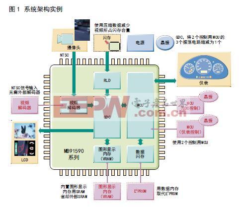 系统架构实例