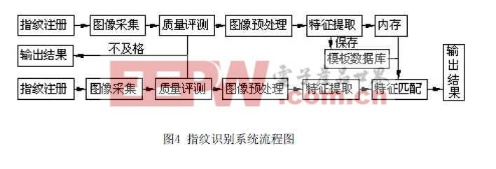 汽车客运站流程图