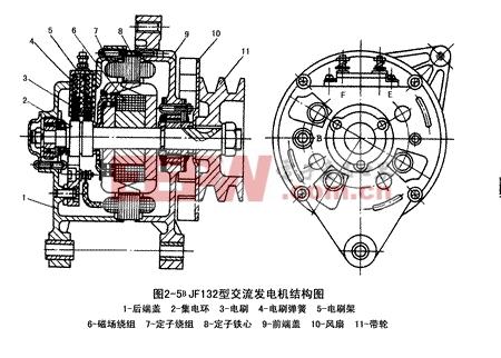 JF132型交流发电机结构图见图2-5c-汽车发电机工作原理图片