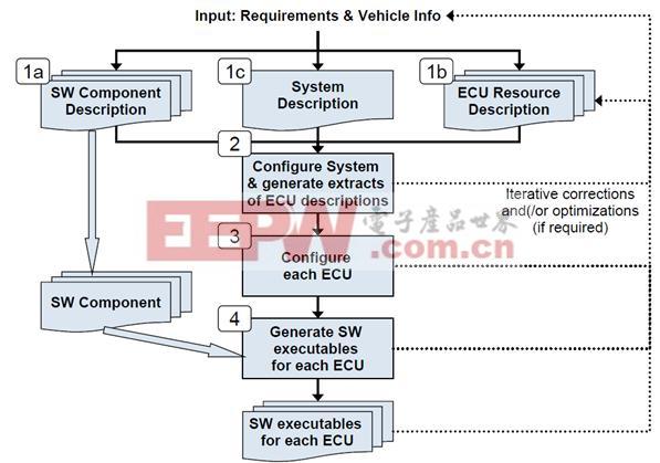 图7:系统设计和开发流程.