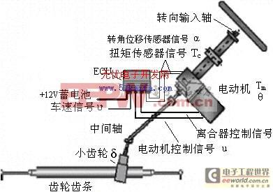 图2-1 EPS系统结构图-汽车电动助力转向系统电控单元的研究高清图片