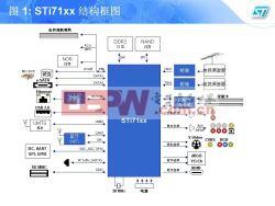 娱乐专用系列产品STi71xx