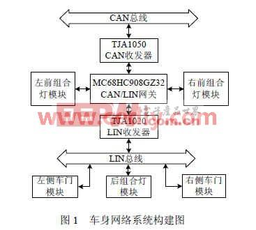 一个完整的汽车网络系统可分为车身网络系统和动力网络系统,要有高