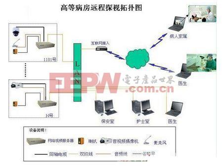 基于医疗病房远程监控系统解决方案
