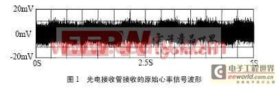 信号分析和信号调理电路信号波形