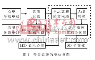 系统整体框图