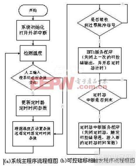 系统程序流程图