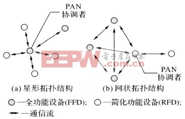 ZigBee网络拓扑结构图