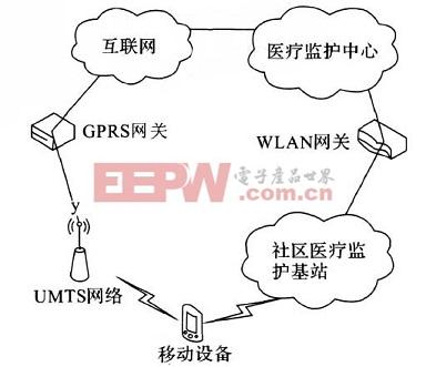 WLAN和UMTS的松耦合体系结构