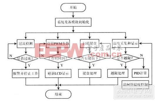 程序设计采用基于c语言的模块化程序
