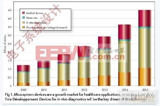 浅析微电子技术如何应用于医疗产业