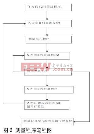 测量程序流程图