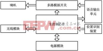 模型人内部系统框图