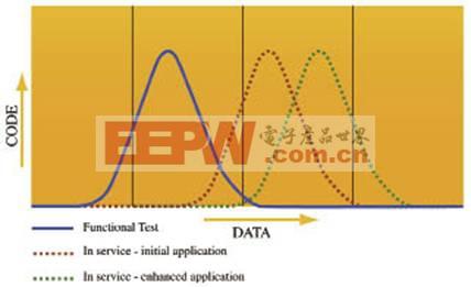 传统功能测试曲线
