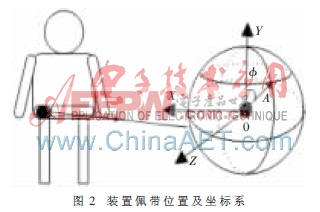 装置佩带位置及坐标系