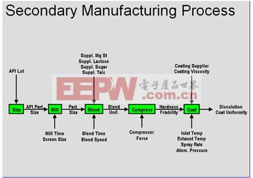 该药片的生产过程