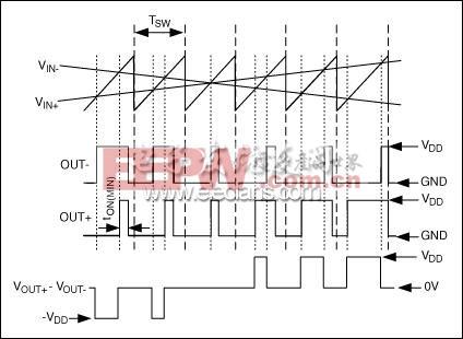 MAX9700免滤波器调制器拓扑的输入和输出波形