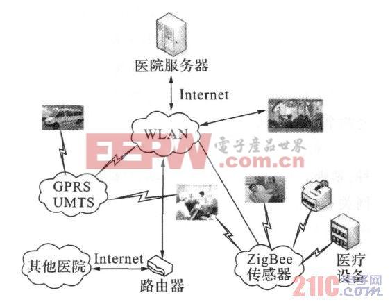 远程医疗监护系统结构图