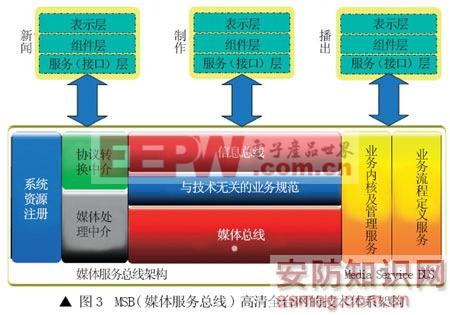 高清系统结构图