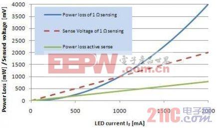 有源电流检测与电阻式电流检测比较