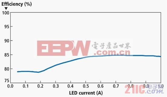 图 3 图1所示电路在亮度调节范围的效率