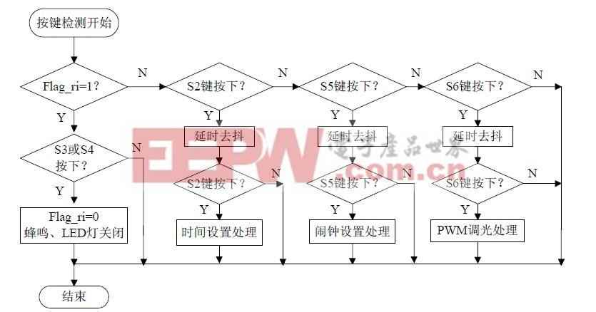 图11 按键检测与处理流程图