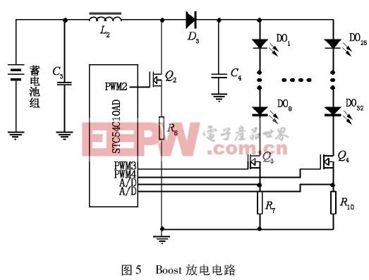 电感L2、功率MOSFET 管Q2和D3构成升压型DC /DC 转换器,通过单片机控制输出PWM2,获得一个稳定的输出电压;通过PWM3和PWM4 通道进行2 路LED 照明的恒流控制,完全关断这2 路负载还可以用作半功率点控制;R7和R10提供LED 照明驱动电路的电流反馈采样;其它时控功能、温度补偿电路和蓄电池的过放保护电路在此就不详细讨论。 3软件设计 软件设计主要协助硬件电路完成控制器的控制策略,由主程序和充电、放电等子程序组成,如图6 ~ 9 所示。充电子程序根据蓄电池的电压和电流完成3 个阶