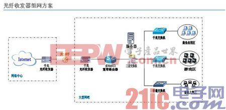 光纤光缆及其器件基础概括