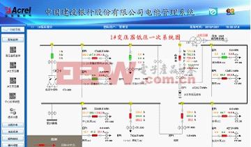 电能管理系统在云南建行本部变电所改造的应用