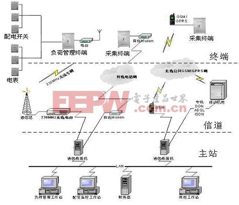 负荷管理系统结构功能 电力负荷管理与调荷技术(三