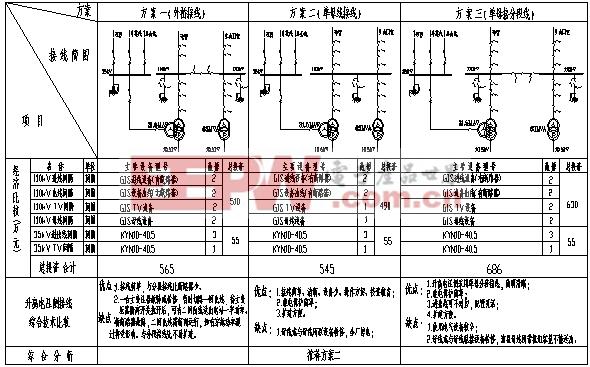 库尔乌泽克水电站电气主接线技术、经济方案的论证分析 智能电网