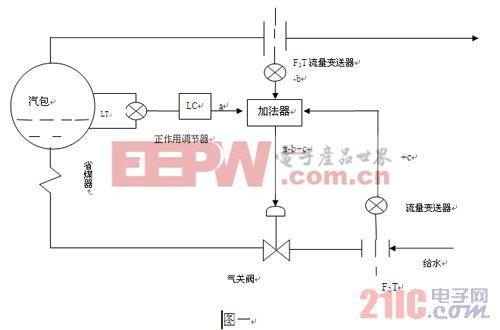 汽包液位的三冲量调节的应用分析   智能电网 www.21ic.com