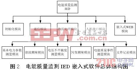 适用于数字化变电站的电能质量监测装置的开发研究