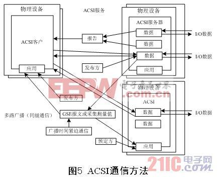 iec61850-6为变电站智能电子设备的配置规定了一种描述语言,所定义的
