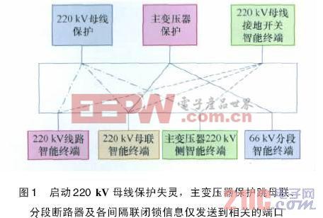 220kV智能变电站网络结构及交换机配置优化方案研究 www.21ic.com